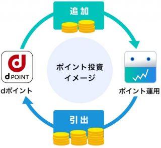 dポイント投資イメージ